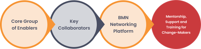 How BMN enables business ventures